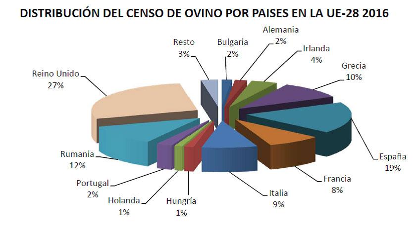 Censo ovino 2016